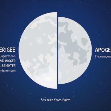 La lune en 2020